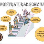 ➙Cursus honorum: la escalera política de las magistraturas romanas