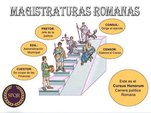 Cursus honorum y magistraturas romanas