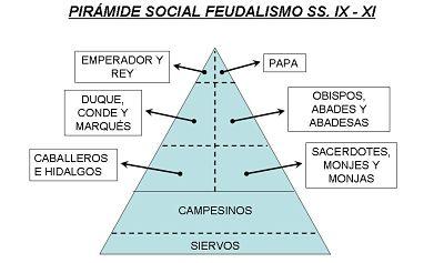 La pirámide social del feudalismo